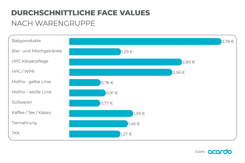 Durchschnittliche Face Values nach Warengruppe